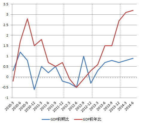 GBP_GDP_2014-2Q_kakutei