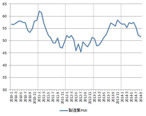 GBP_PMI-mnf_2014-09
