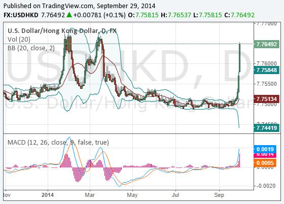 HKD_USD-HKD_2014-09-29
