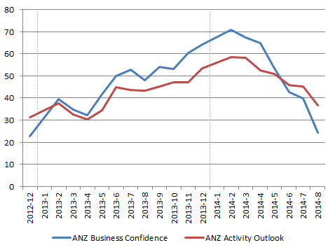 NZD_ANZ-BusinessConfidence_2014-09
