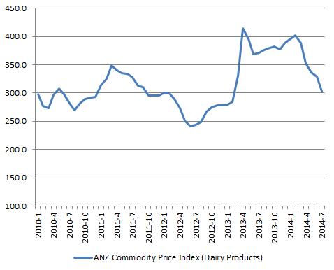 NZD_ANZ-CommodityPrice-Dairy_2014-07