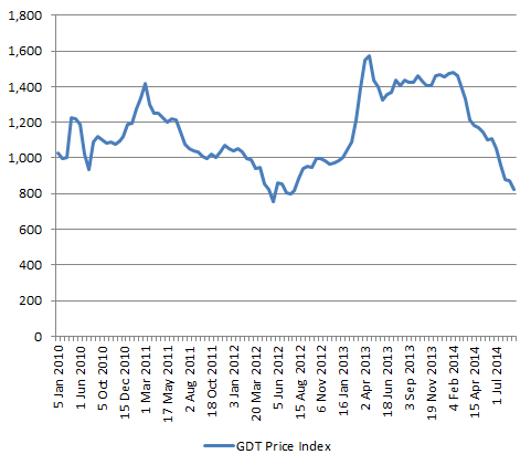 NZD_GDP-PriceIndex_2014-09-1