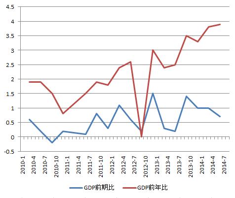 NZD_GDP_2014-2Q