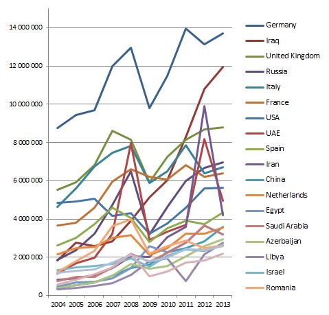 TRY_Economics_Export-countries_2013