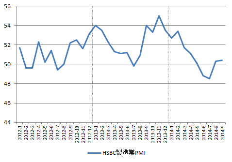 TRY_PMI-mnf_2014-09