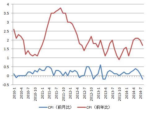 USD_CPI_2014-08