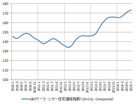 USD_Case-Shiller_2014-07