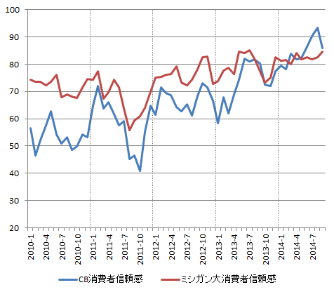 USD_ConsumerConfidence-CB_2014-09