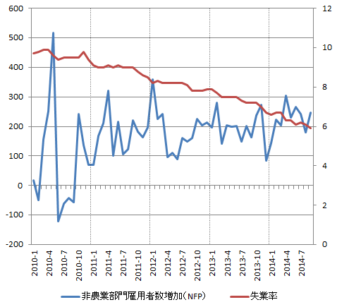 USD_Employment_2014-09